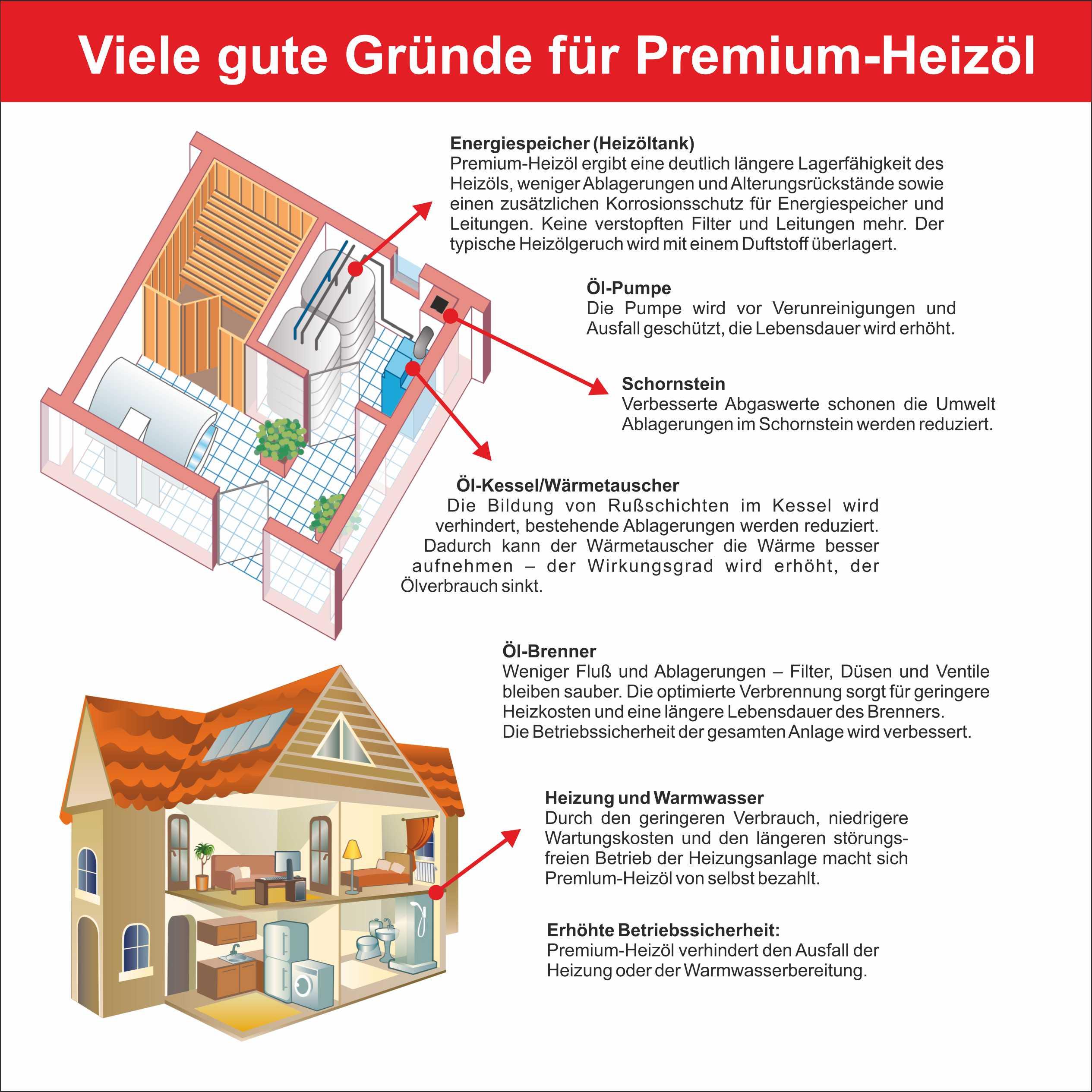 Oelpreis Heizoelpreise Saarland Heizöl